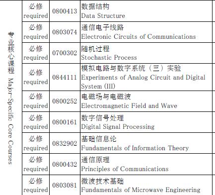 信号系统,信息技术导论,数字信号处理, 随机信号分析,模拟电路,电路